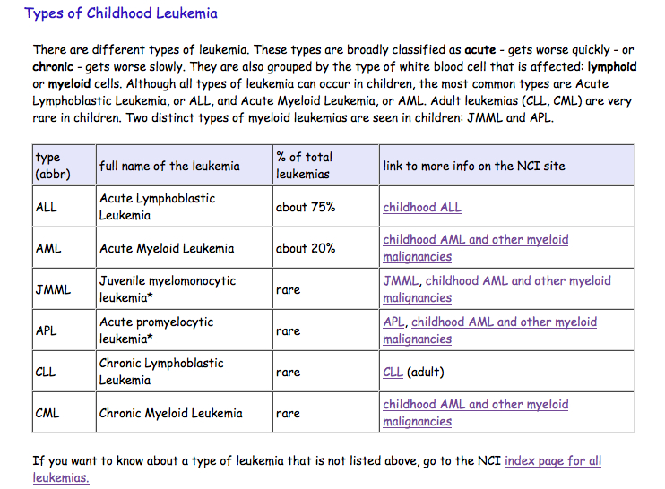 acute lymphocytic leukemia in children health and social care essay Myeloid markers in adult acute lymphocytic leukemia correlations with patient and disease characteristics and with prognosis intrachromosomal amplification of chromosome 21 is associated with inferior outcomes in children with acute lymphoblastic leukemia treated in contemporary.